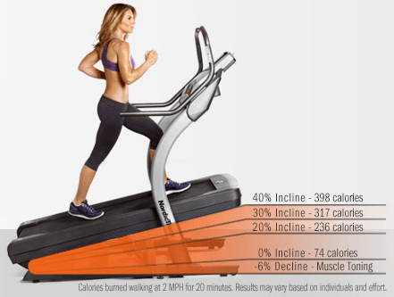 Incline On Treadmills